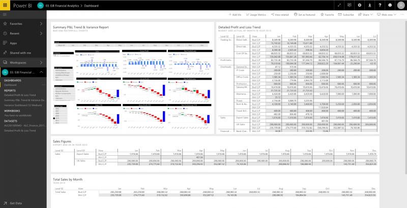 EiB Financial Analytics Power BI Dashboard