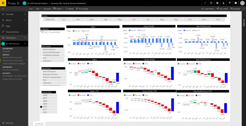 EiB Financial Analytics Power BI Summary PL Trend and Variance Dashboard