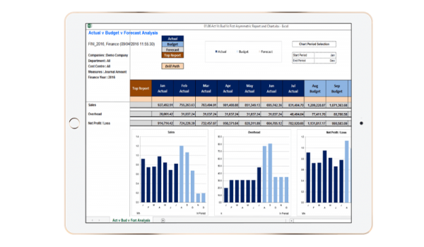 EiB All Accounting Systems Page - Actual v Budget v Forecast Analysis - Ipad
