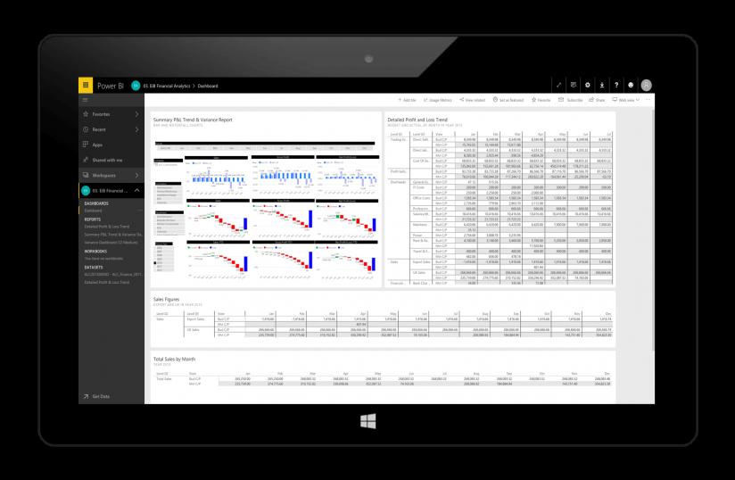 Eib Power BI Analytics Page - Dashboard