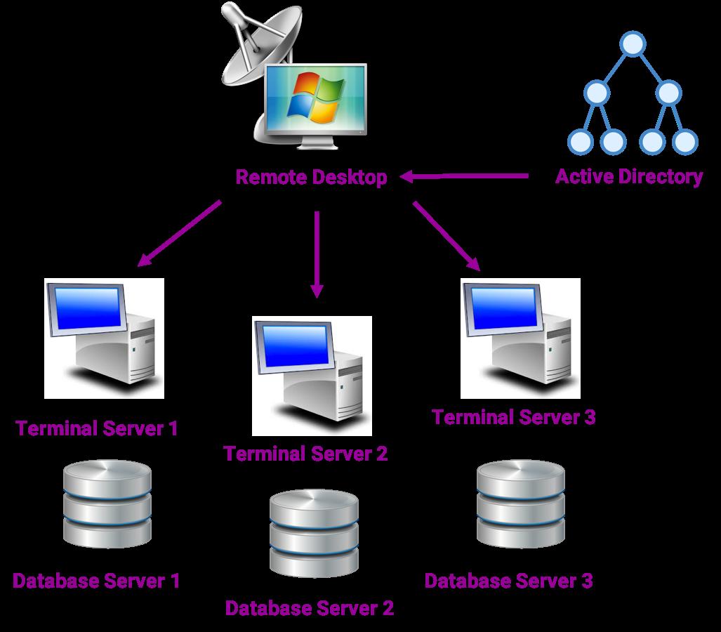 EiB EiB Hosted Analytics - Hosting Solution Architecture