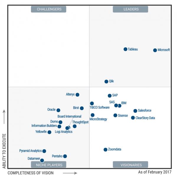 EiB Power BI Analytics Page - Gartners Magic Quadrant for BI and Analytics