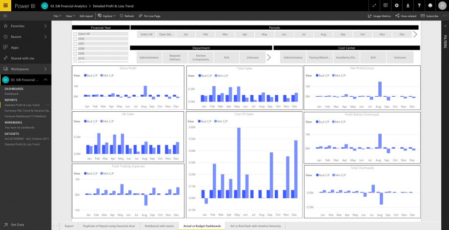 EiB Financial Analytics Page - Power BI Detailed Profit