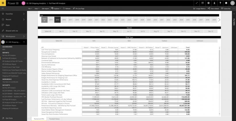 EiB Shipping Analytics for Power BI Full Fleet KPI