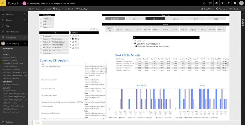 EiB Shipping Analytics for Power BI KPI Analysis
