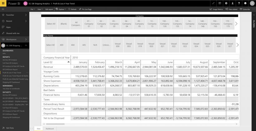 EiB Shipping Analytics for Power BI Profit Loss