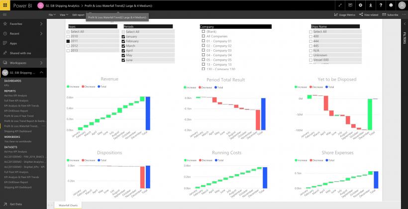EiB Shipping Analytics Page - Profit & Loss