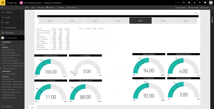 EiB Shipping Analytics for Power BI Shipping KPI