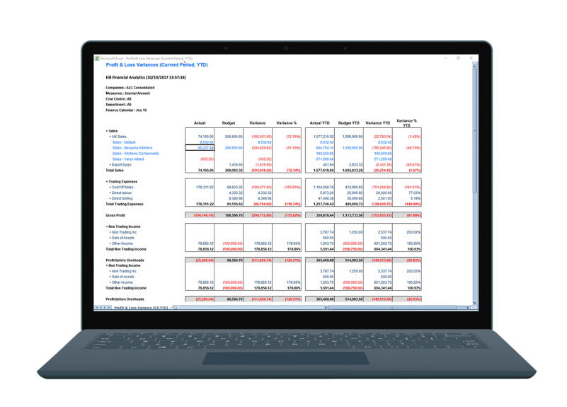 EiB Mobile Page - Profit and Loss Variance 2
