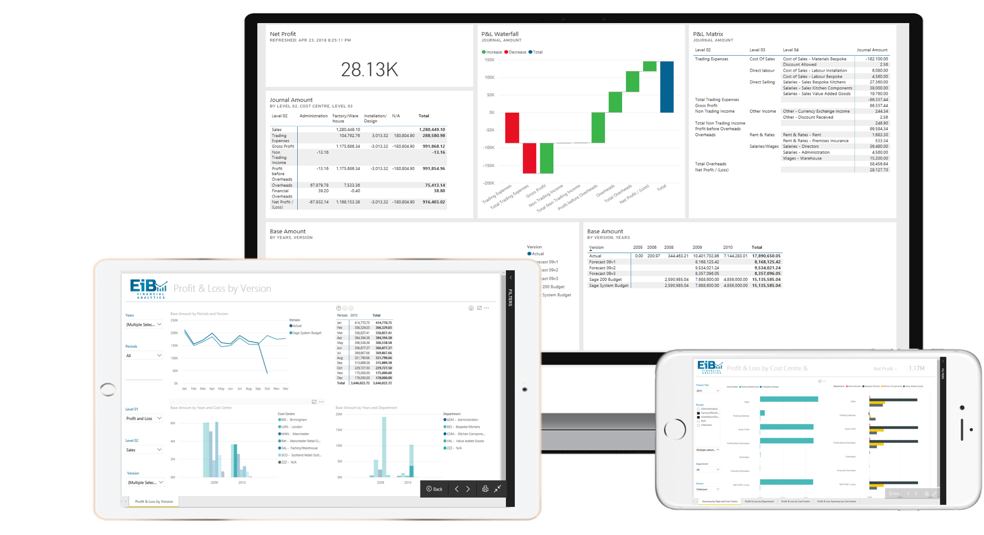 EiB Financial Analytics Web and Mobile Power BI Reports