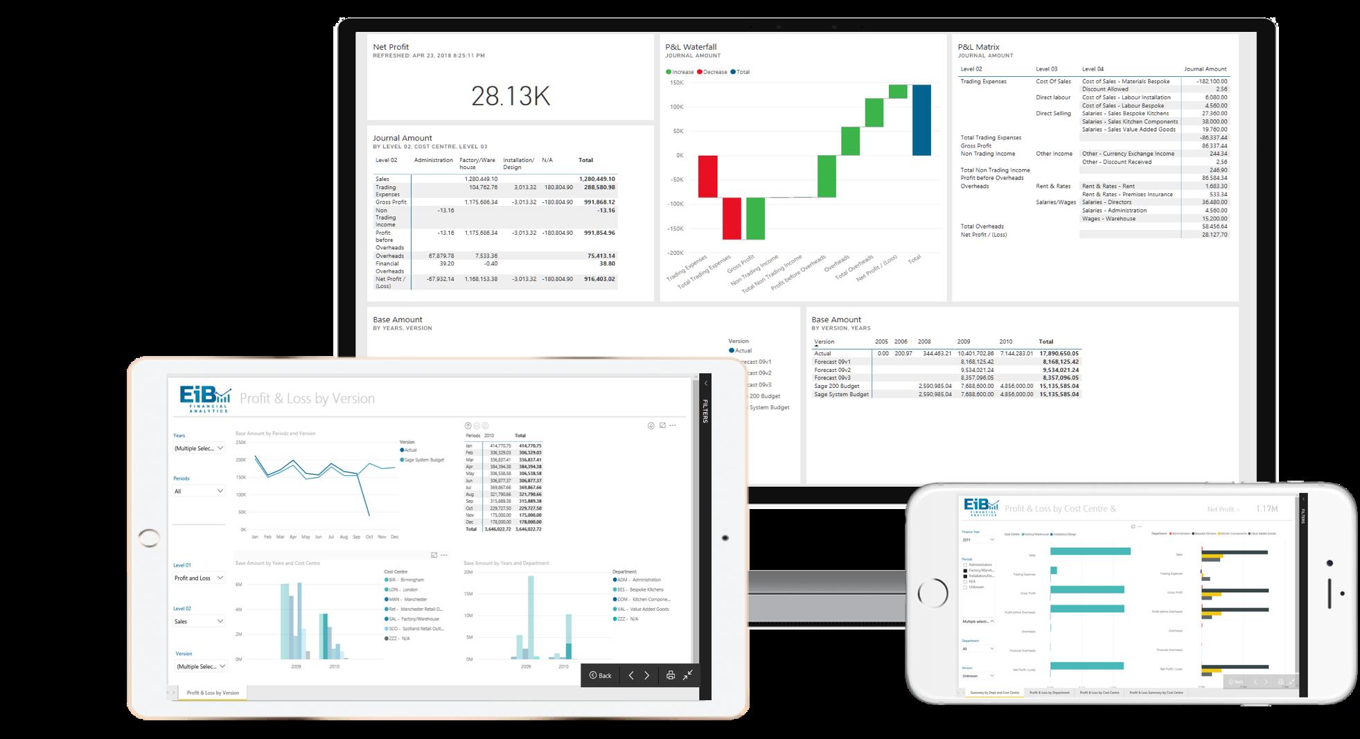 EiB Financial Analytics Web and Mobile Power BI Reports